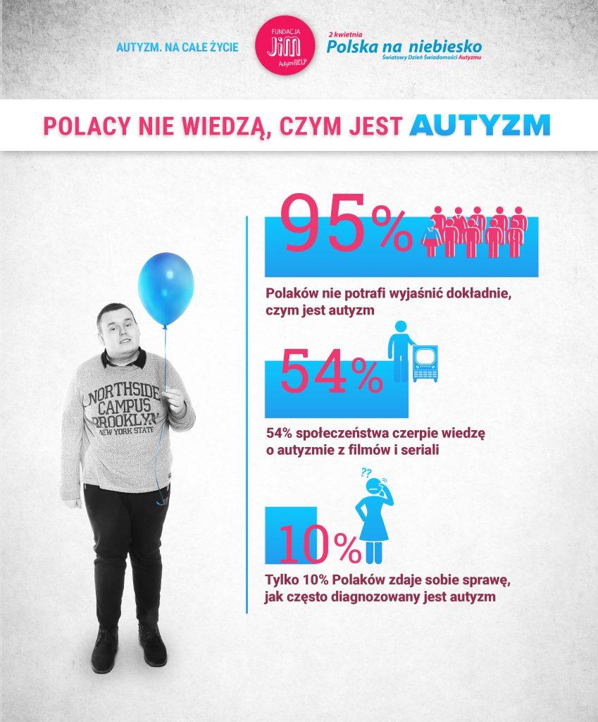 autyzm kampania